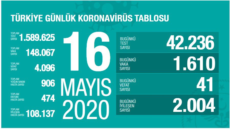 16 Mayıs günlük koronavirüs tablosu açıklandı